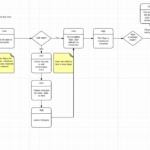 GoBuild 5-Step sales process workflow
